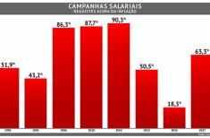 Gráfico das campanhas de 2017
