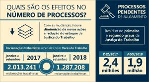 balanco_processos_justica_trabalhista-tst