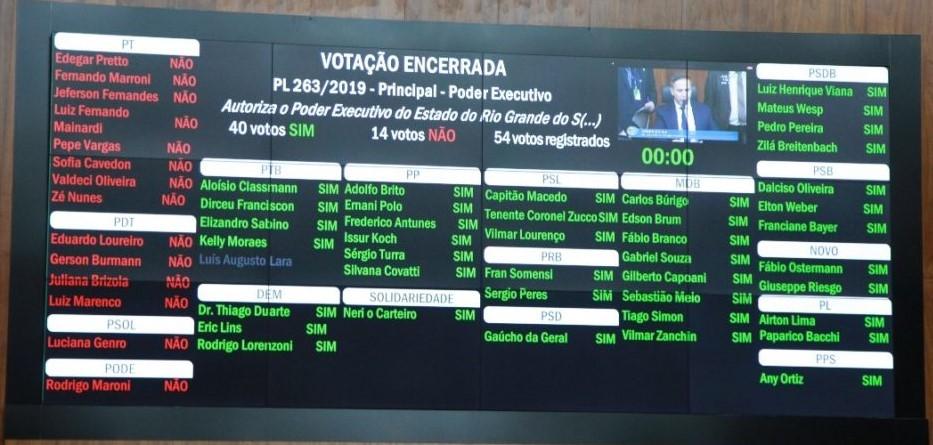 Votação da CEEE (3)